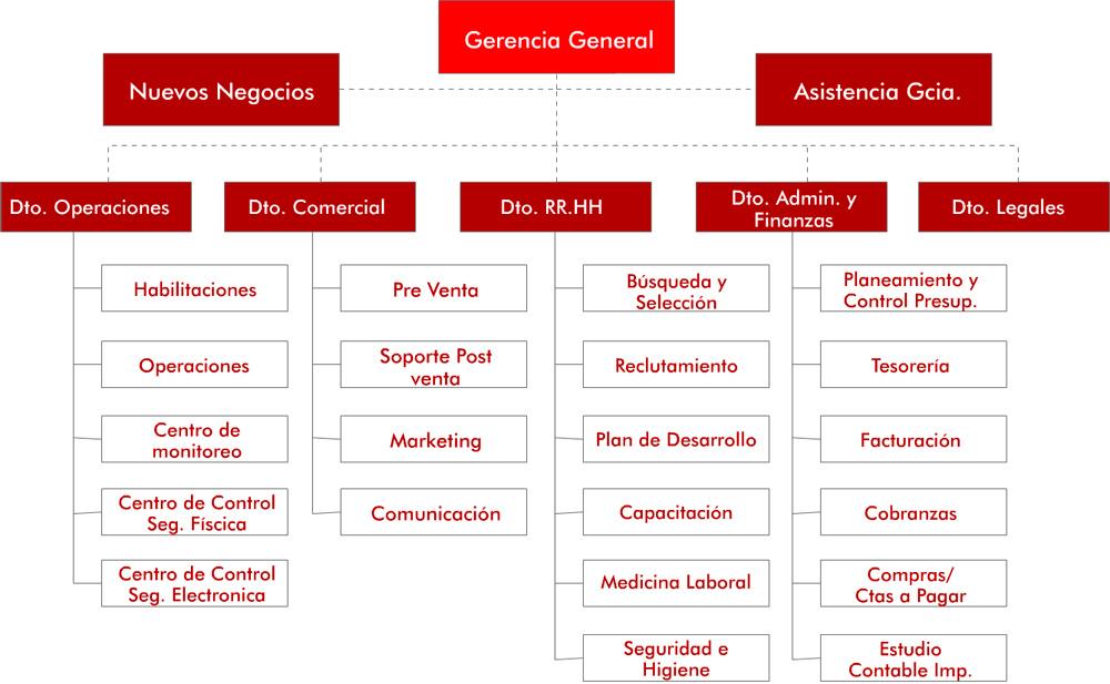 Estructura Y Marco Legal Command Group Seguridad Privada
